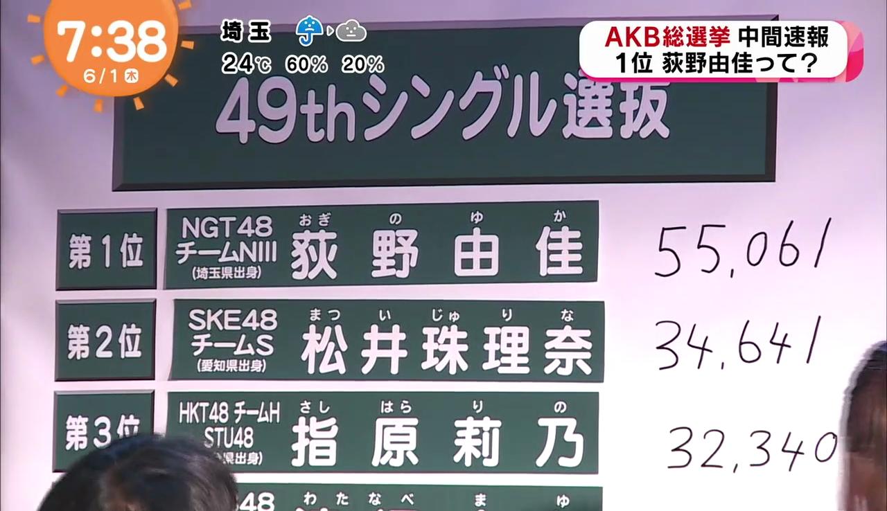 2017AKB48総選挙速報